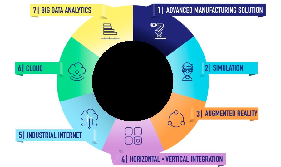 tecnologie abilitanti industry 4.0
